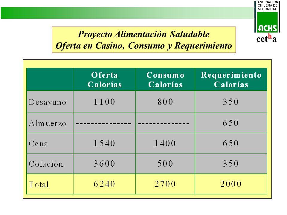 ASOCIACION CHILENA DE SEGURIDAD cet h a Proyecto Alimentación Saludable Oferta en Casino, Consumo y Requerimiento