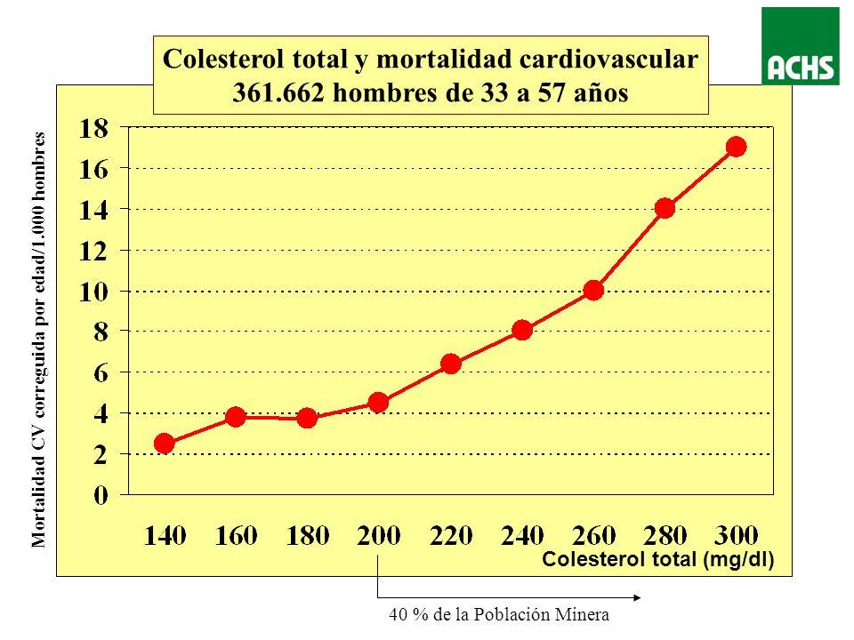 Incidencia de Infarto al miocardio (4 años/1.000 personas) Ninguno HTA Diabetes HTA+Diab Colesterol Colesterol + Diabetes y/o HTA Infarto al Miocardio y Factores de Riesgo Estudio PROCAM