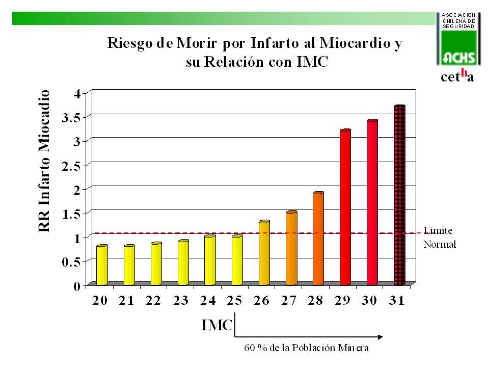 RR de Diabetes Diabetes Mellitus Tipo II e IMC Límite Normal 60 % de la Población Minera