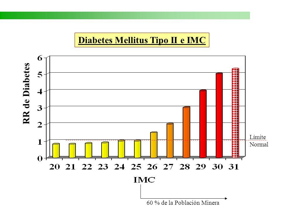 Triglicéridos (mg%) Triglicéridos (mg %) antes y después de Programa ACHS