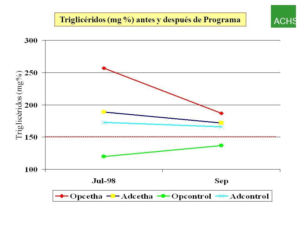 Tasas de Consultas Mensuales por Trabajador Trabajadores en altitud v/s Población de nivel del mar Siqués P y Brito J.