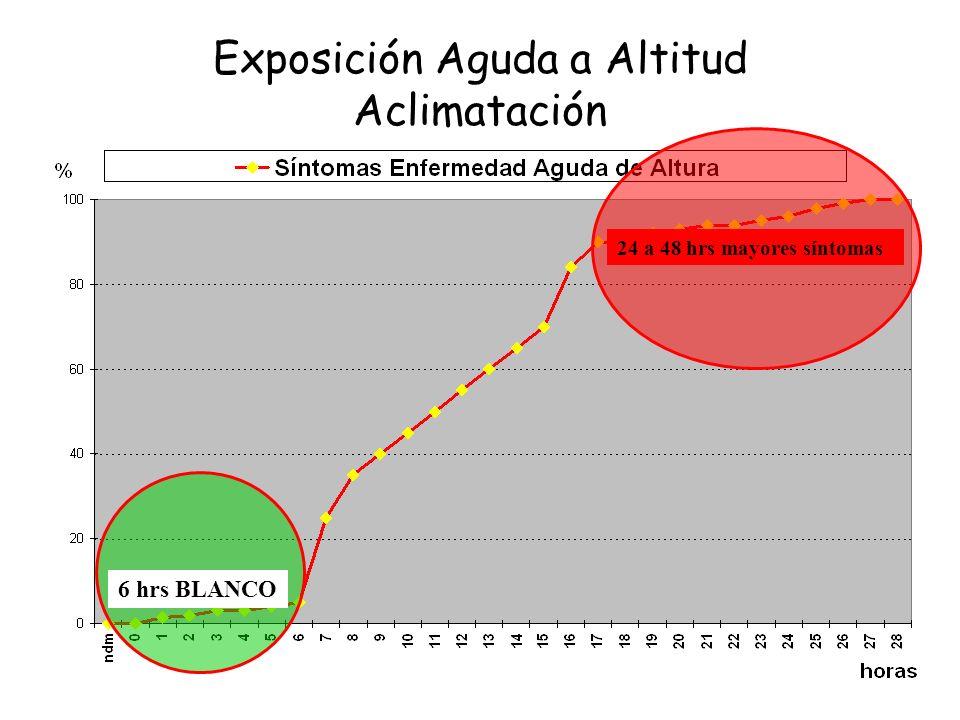 Adaptación - Aclimatación 48 hrs5 -7 días