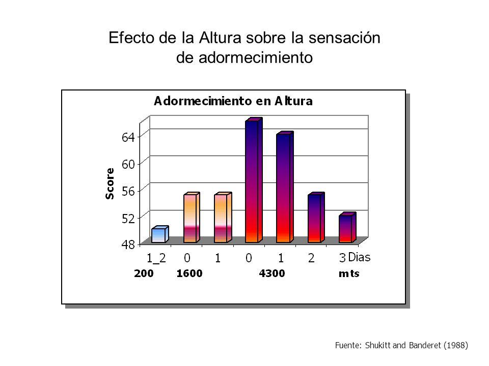 Distribución de tiempo de sueño y niveles de saturación Fuente: Cima, Mutual de Seguridad C.Ch.C.
