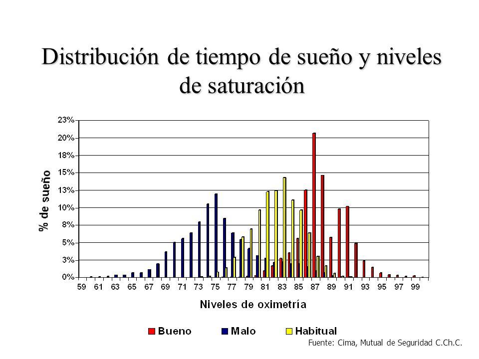 Fuente: Shukitt and Banderet (1988) Efectos de la Altura sobre la afabilidad y la claridad del pensamiento