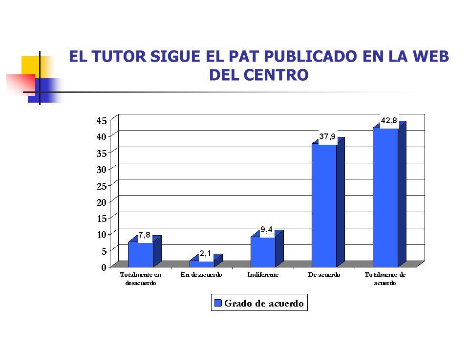 EL TUTOR SIGUE EL PAT PUBLICADO EN LA WEB DEL CENTRO