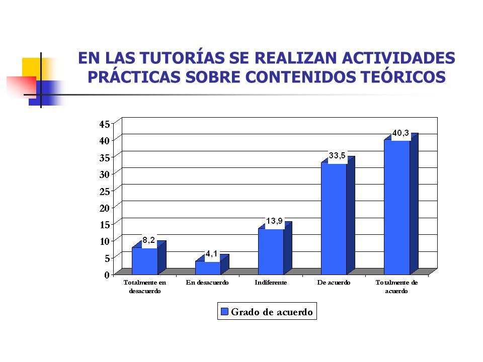 EN LAS TUTORÍAS SE REALIZAN ACTIVIDADES PRÁCTICAS SOBRE CONTENIDOS TEÓRICOS