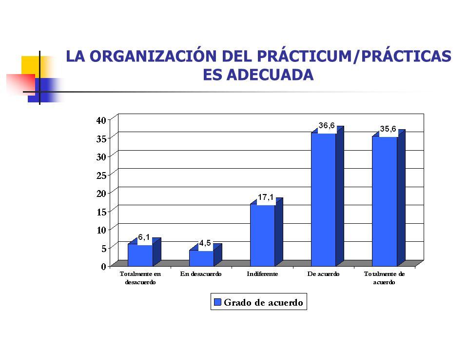 LA ORGANIZACIÓN DEL PRÁCTICUM/PRÁCTICAS ES ADECUADA