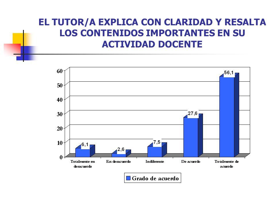 EL TUTOR/A EXPLICA CON CLARIDAD Y RESALTA LOS CONTENIDOS IMPORTANTES EN SU ACTIVIDAD DOCENTE