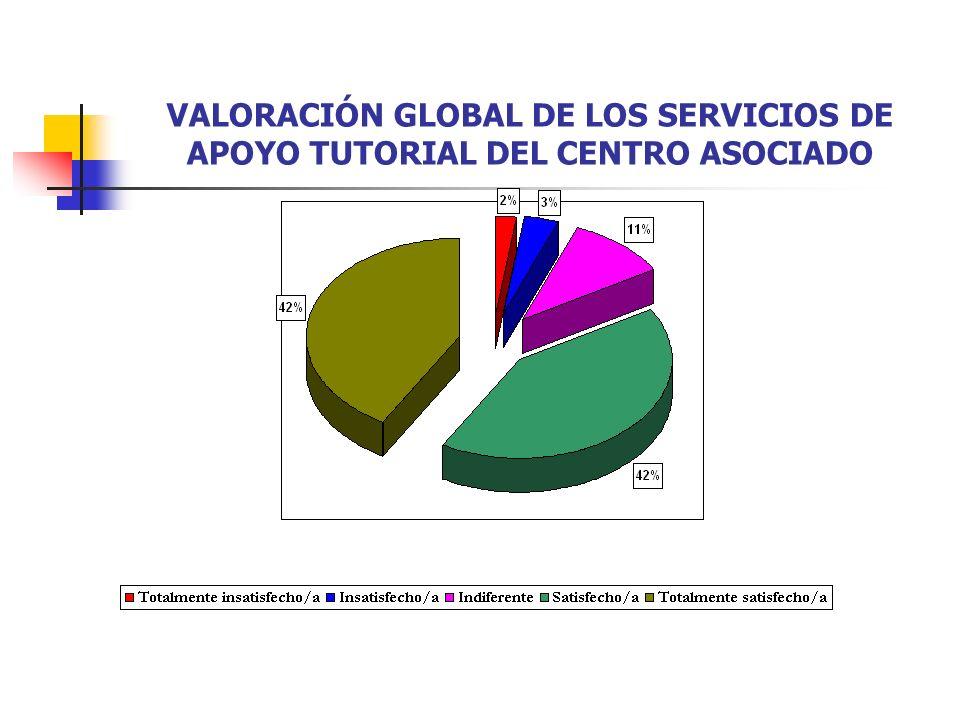 VALORACIÓN GLOBAL DE LOS SERVICIOS DE APOYO TUTORIAL DEL CENTRO ASOCIADO