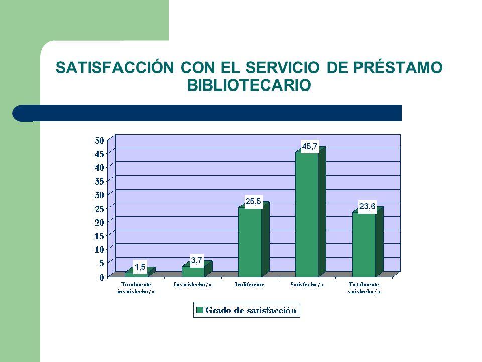 SATISFACCIÓN CON EL SERVICIO DE PRÉSTAMO BIBLIOTECARIO