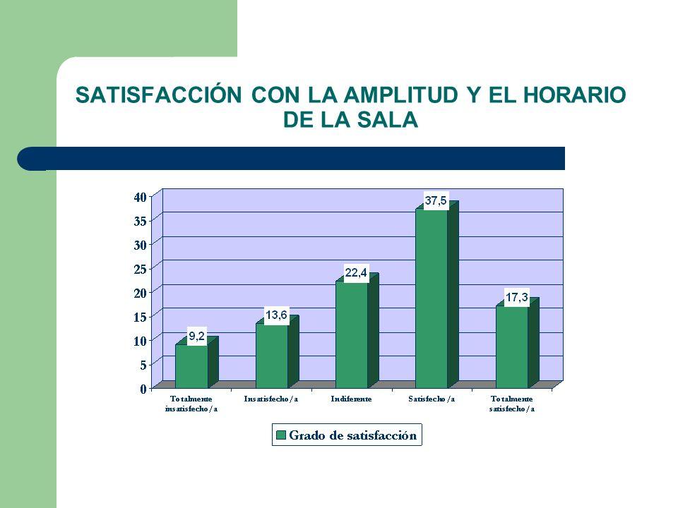 SATISFACCIÓN CON LA AMPLITUD Y EL HORARIO DE LA SALA