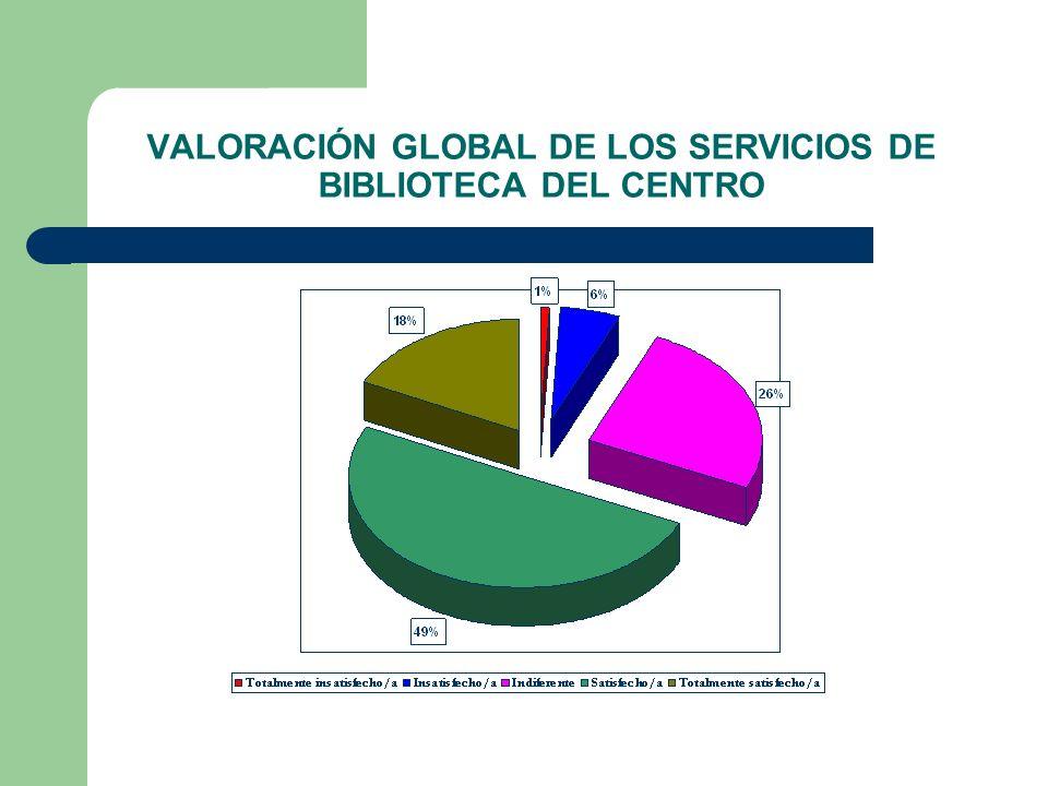 VALORACIÓN GLOBAL DE LOS SERVICIOS DE BIBLIOTECA DEL CENTRO