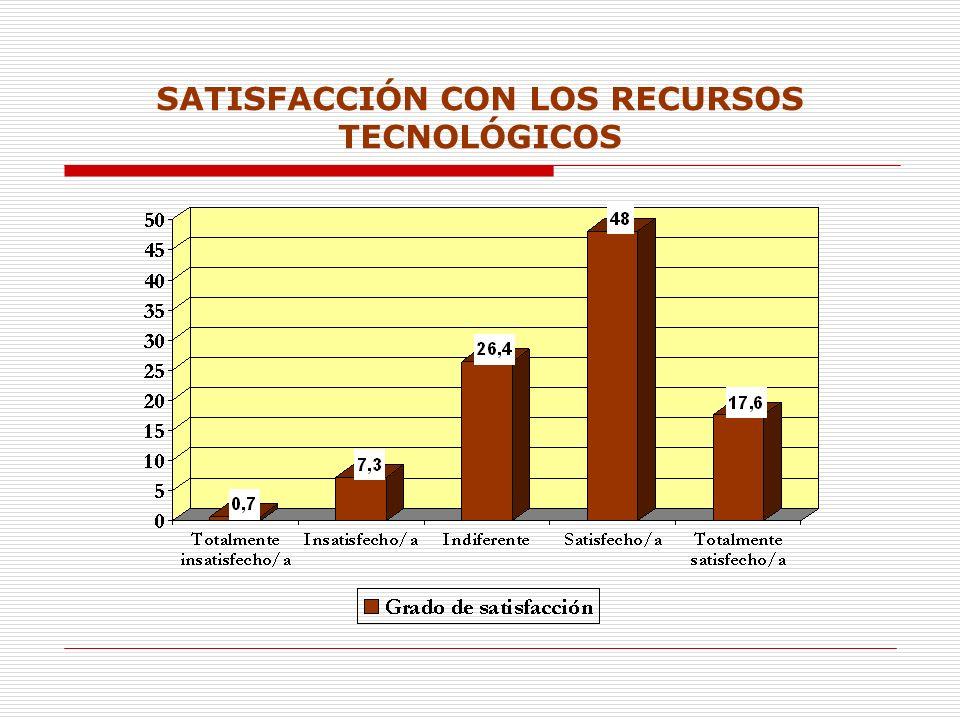 SATISFACCIÓN CON LOS RECURSOS TECNOLÓGICOS