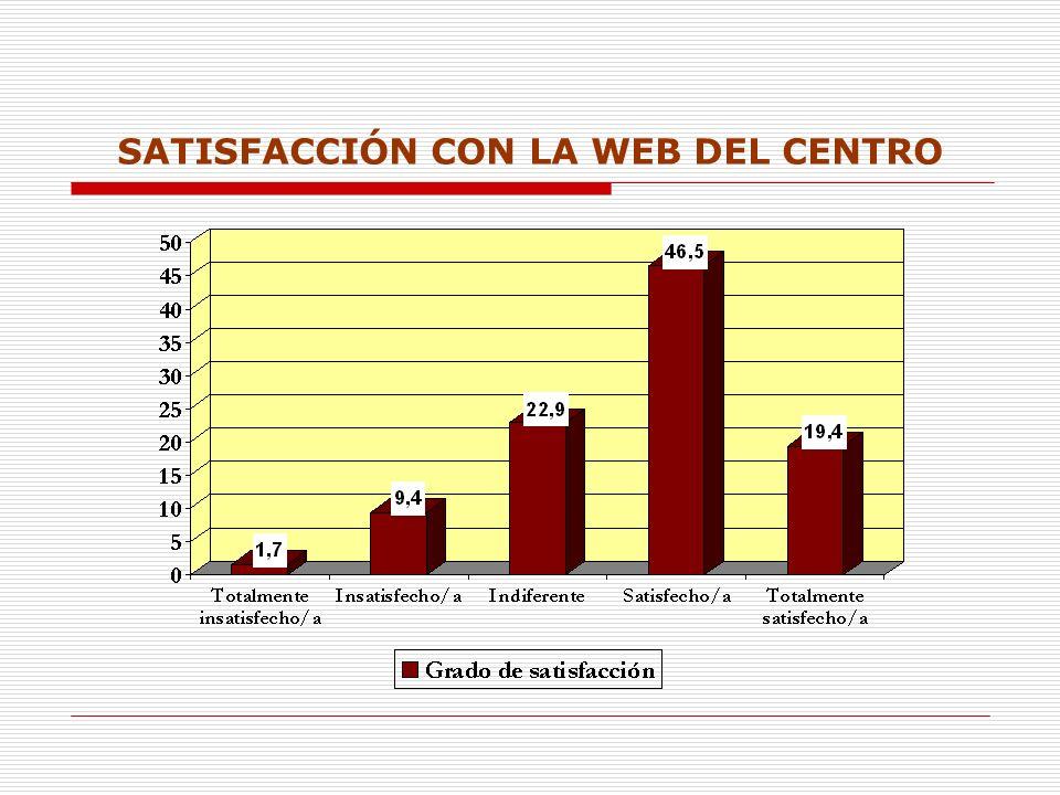 SATISFACCIÓN CON LA WEB DEL CENTRO