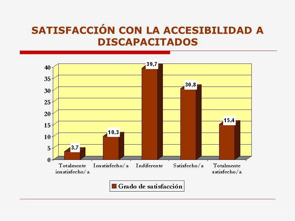 SATISFACCIÓN CON LA ACCESIBILIDAD A DISCAPACITADOS