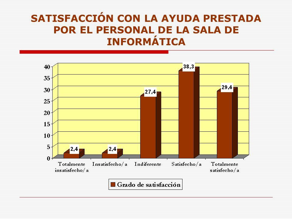 SATISFACCIÓN CON LA AYUDA PRESTADA POR EL PERSONAL DE LA SALA DE INFORMÁTICA