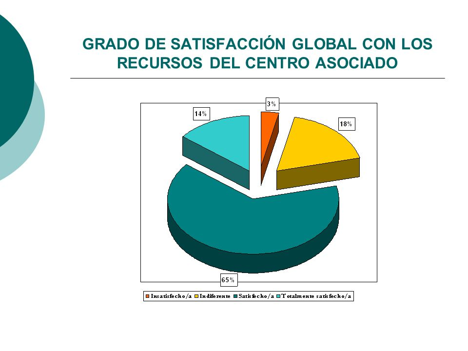 GRADO DE SATISFACCIÓN GLOBAL CON LOS RECURSOS DEL CENTRO ASOCIADO