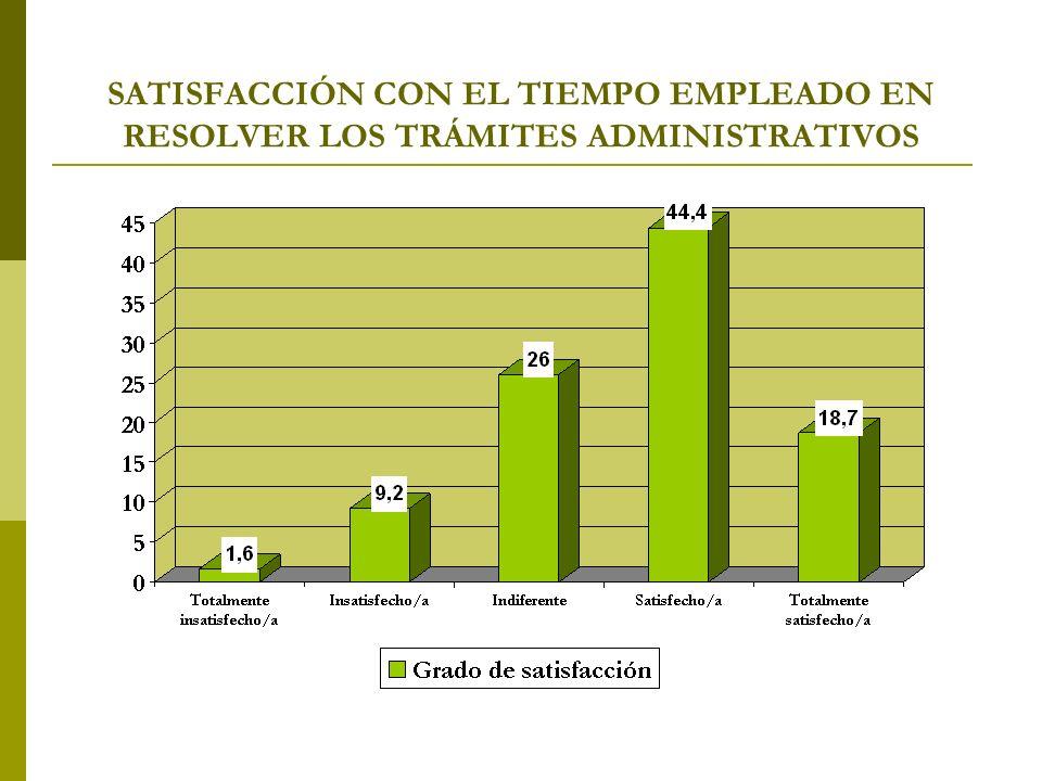 SATISFACCIÓN CON EL TIEMPO EMPLEADO EN RESOLVER LOS TRÁMITES ADMINISTRATIVOS