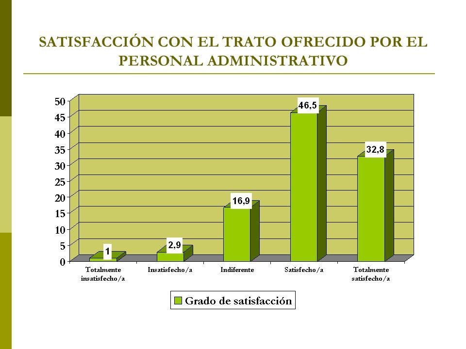 SATISFACCIÓN CON EL TRATO OFRECIDO POR EL PERSONAL ADMINISTRATIVO