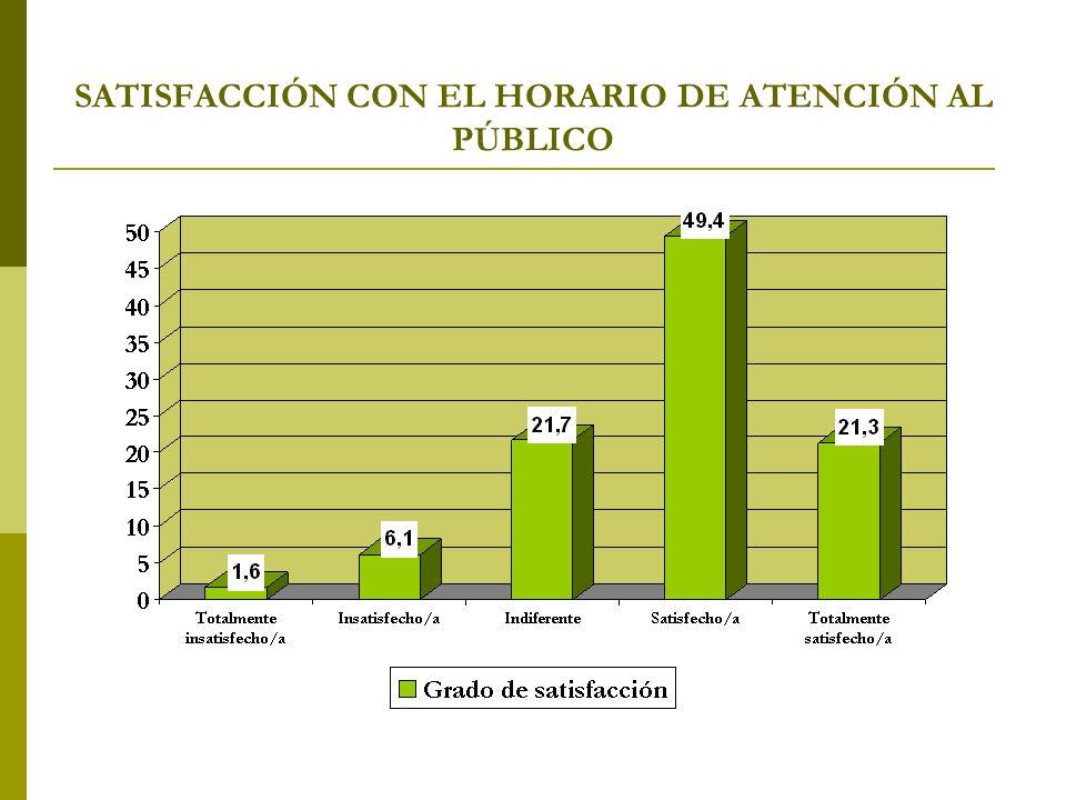 SATISFACCIÓN CON EL HORARIO DE ATENCIÓN AL PÚBLICO