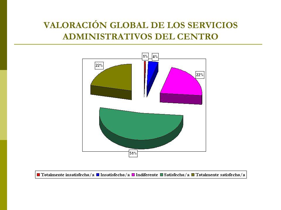 VALORACIÓN GLOBAL DE LOS SERVICIOS ADMINISTRATIVOS DEL CENTRO