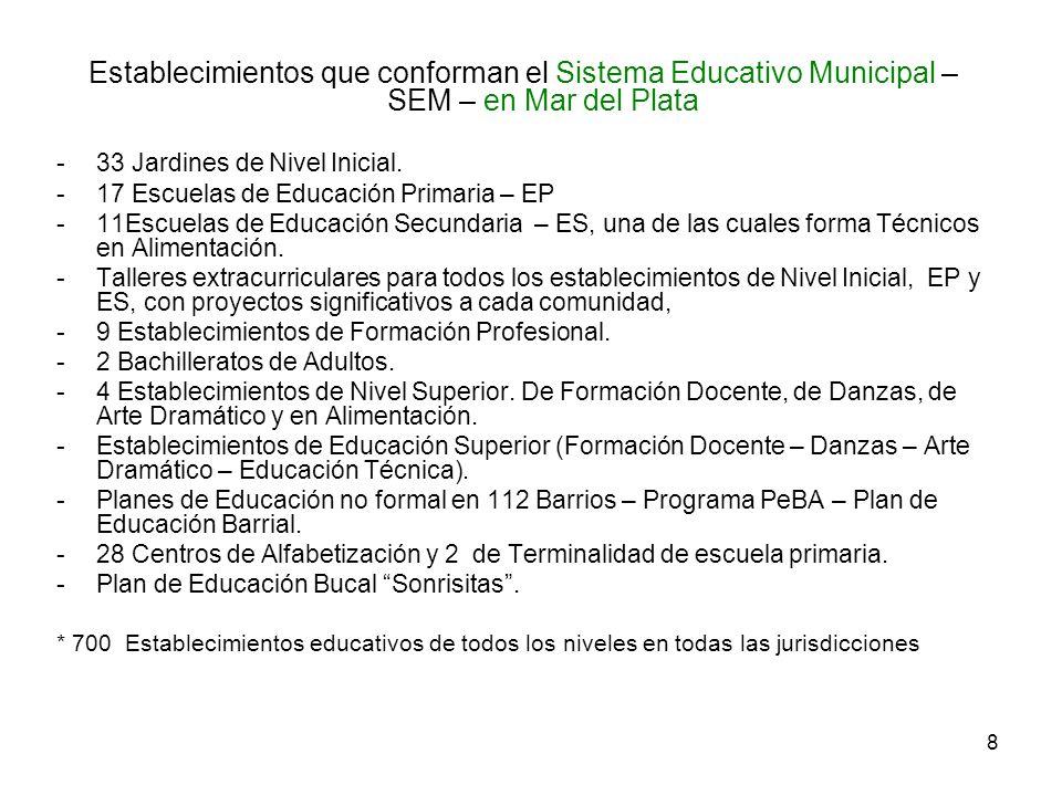 8 Establecimientos que conforman el Sistema Educativo Municipal – SEM – en Mar del Plata -33 Jardines de Nivel Inicial. -17 Escuelas de Educación Prim