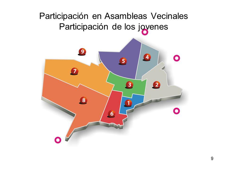 9 Participación en Asambleas Vecinales Participación de los jovenes