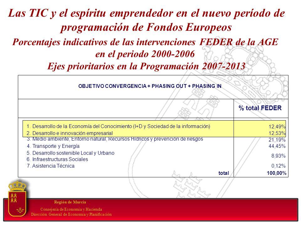 Porcentajes indicativos de las intervenciones FEDER de la AGE en el periodo 2000-2006 Ejes prioritarios en la Programación 2007-2013 Región de Murcia