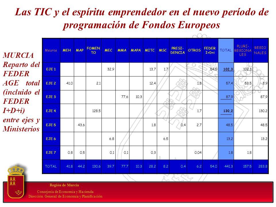 MURCIA Reparto del FEDER AGE total (incluido el FEDER I+D+i) entre ejes y Ministerios MeurosMEHMAP FOMEN TO MECMMAMAPAMITCMSC PRESI- DENCIA OTROS FEDE