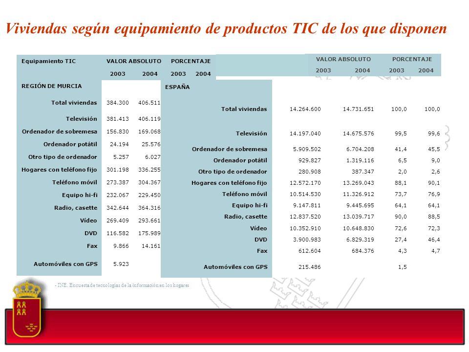 Viviendas según equipamiento de productos TIC de los que disponen Equipamiento TICVALOR ABSOLUTOPORCENTAJE 2003200420032004 REGIÓN DE MURCIA Total viv