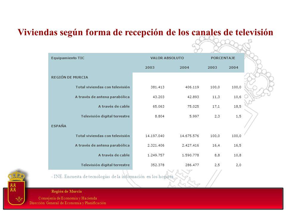 Your subtopic goes here Región de Murcia Consejería de Economía y Hacienda Dirección General de Economía y Planificación Equipamiento TICVALOR ABSOLUT