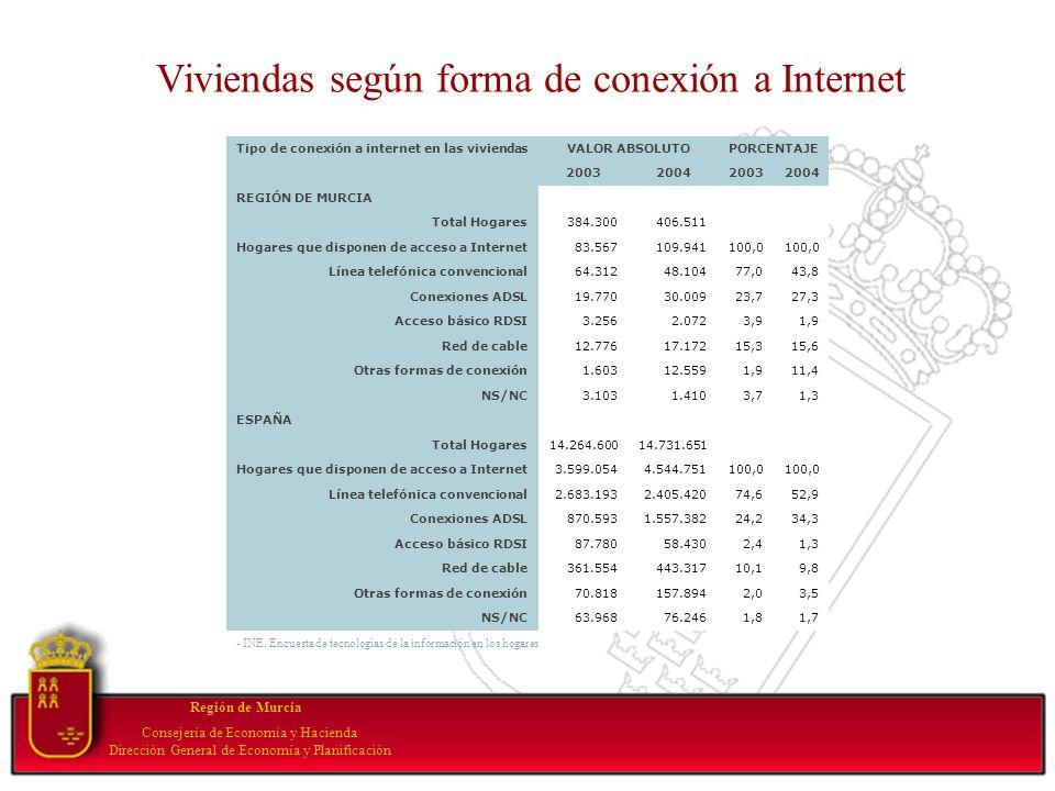 Your subtopic goes here Región de Murcia Consejería de Economía y Hacienda Dirección General de Economía y Planificación Tipo de conexión a internet e