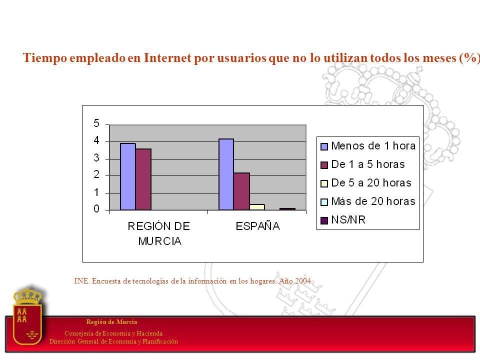 Your subtopic goes here Región de Murcia Consejería de Economía y Hacienda Dirección General de Economía y Planificación Tiempo empleado en Internet p