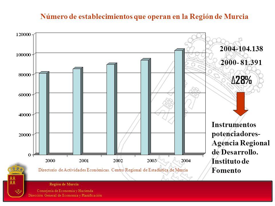 Your subtopic goes here Región de Murcia Consejería de Economía y Hacienda Dirección General de Economía y Planificación Número de establecimientos qu