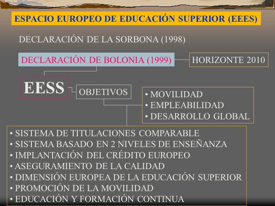 ESPACIO EUROPEO DE EDUCACIÓN SUPERIOR (EEES) DECLARACIÓN DE LA SORBONA (1998) DECLARACIÓN DE BOLONIA (1999) HORIZONTE 2010 EESS OBJETIVOS MOVILIDAD EMPLEABILIDAD DESARROLLO GLOBAL SISTEMA DE TITULACIONES COMPARABLE SISTEMA BASADO EN 2 NIVELES DE ENSEÑANZA IMPLANTACIÓN DEL CRÉDITO EUROPEO ASEGURAMIENTO DE LA CALIDAD DIMENSIÓN EUROPEA DE LA EDUCACIÓN SUPERIOR PROMOCIÓN DE LA MOVILIDAD EDUCACIÓN Y FORMACIÓN CONTINUA