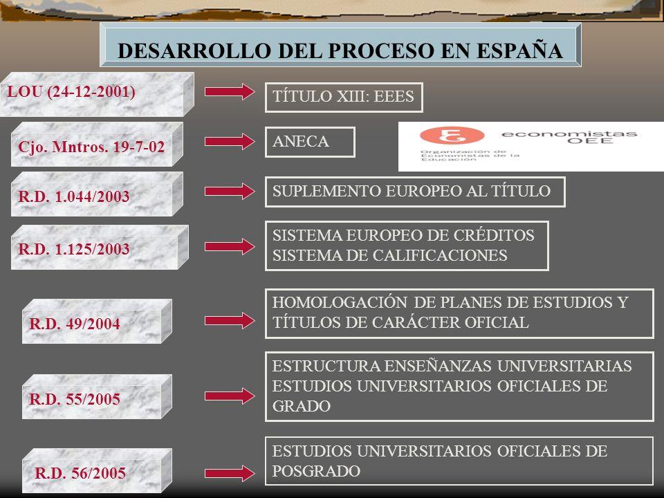 DESARROLLO DEL PROCESO EN ESPAÑA TÍTULO XIII: EEES SUPLEMENTO EUROPEO AL TÍTULO SISTEMA EUROPEO DE CRÉDITOS SISTEMA DE CALIFICACIONES ESTRUCTURA ENSEÑANZAS UNIVERSITARIAS ESTUDIOS UNIVERSITARIOS OFICIALES DE GRADO ESTUDIOS UNIVERSITARIOS OFICIALES DE POSGRADO LOU (24-12-2001) R.D.