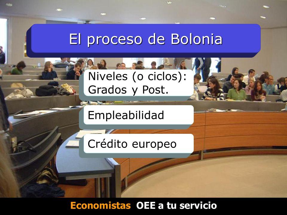 El proceso de Bolonia Niveles (o ciclos): Grados y Post.