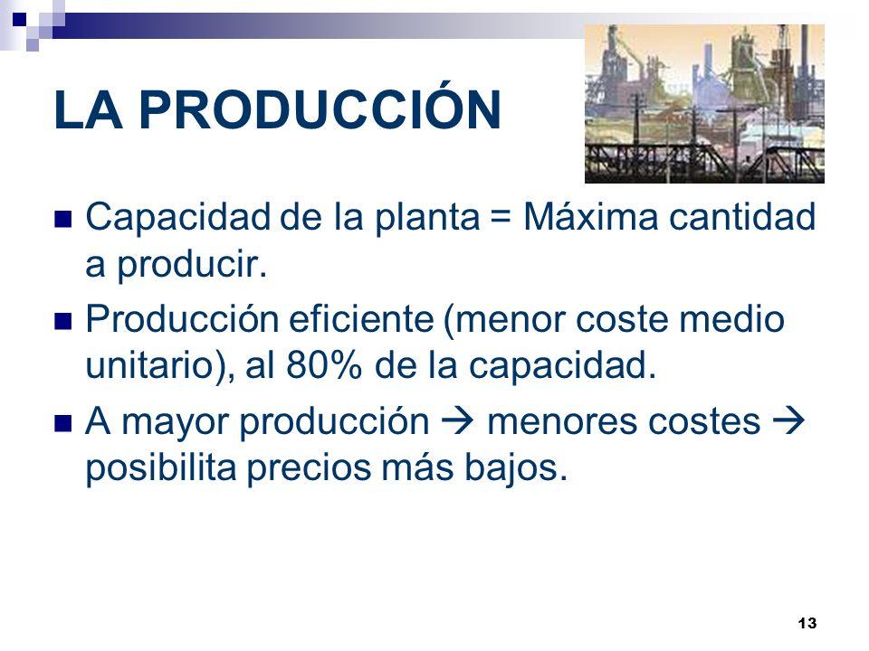 13 LA PRODUCCIÓN Capacidad de la planta = Máxima cantidad a producir. Producción eficiente (menor coste medio unitario), al 80% de la capacidad. A may