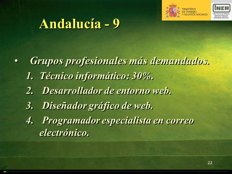 22 Andalucía - 9 Grupos profesionales más demandados. 1.Técnico informático: 30%. 2. Desarrollador de entorno web. 3. Diseñador gráfico de web. 4. Pro
