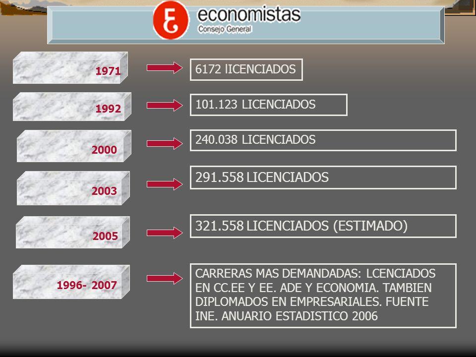 6172 lICENCIADOS 240.038 LICENCIADOS 291.558 LICENCIADOS CARRERAS MAS DEMANDADAS: LCENCIADOS EN CC.EE Y EE.
