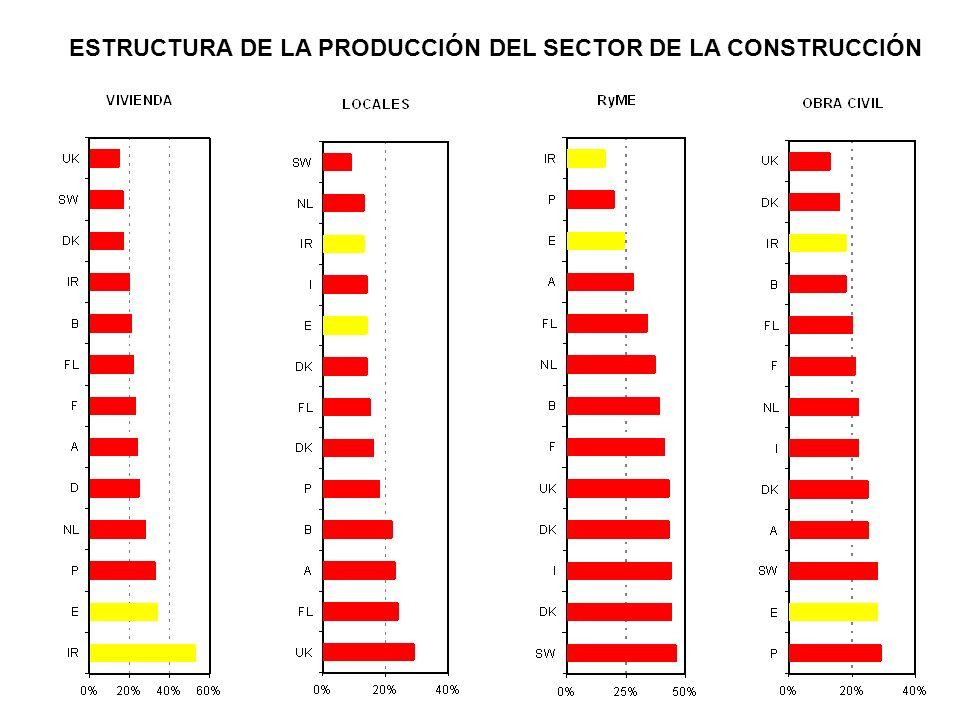 ESTRUCTURA DE LA PRODUCCIÓN DEL SECTOR DE LA CONSTRUCCIÓN