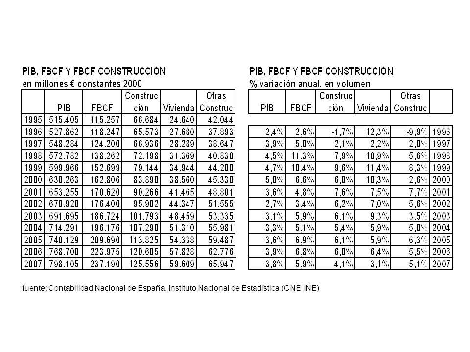 fuente: Contabilidad Nacional de España, Instituto Nacional de Estadística (CNE-INE)