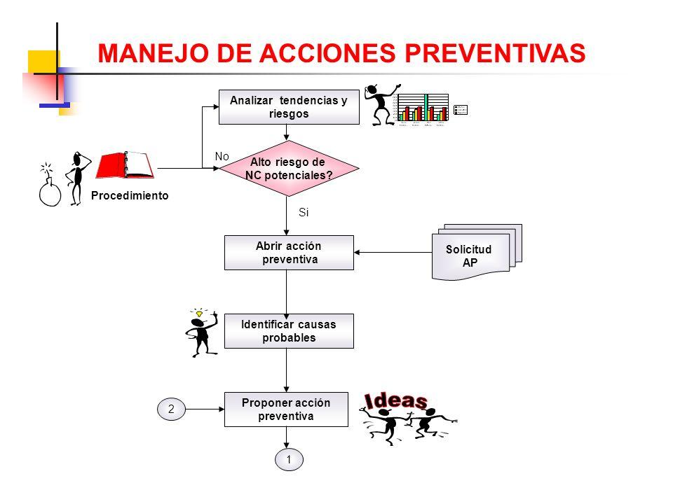 Analizar tendencias y riesgos Abrir acción preventiva Identificar causas probables Alto riesgo de NC potenciales.