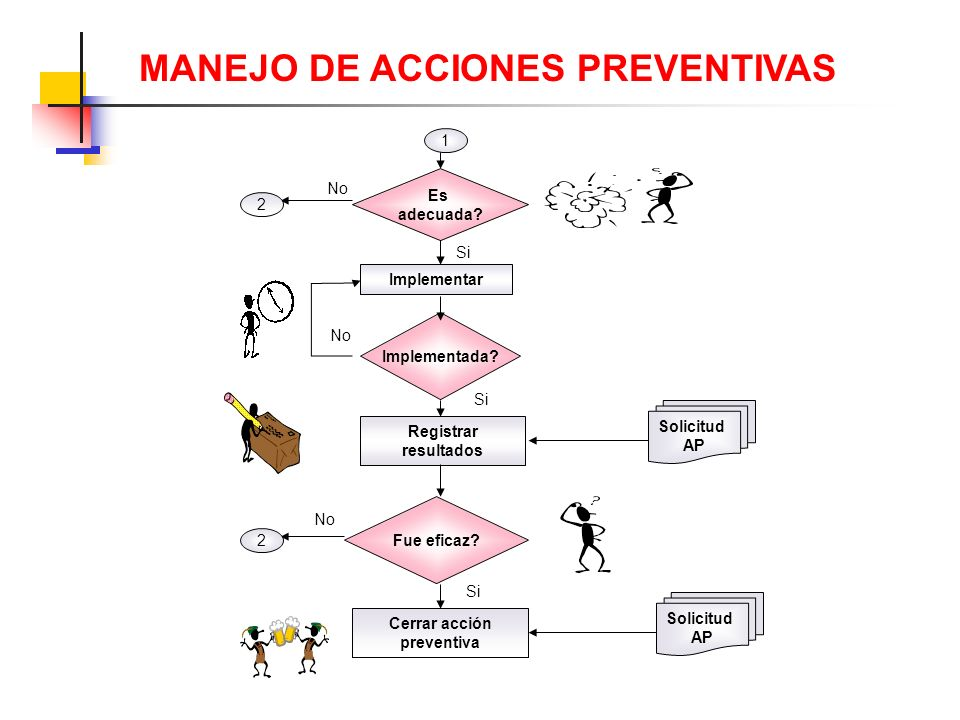 Analizar tendencias y riesgos Abrir acción preventiva Identificar causas probables Alto riesgo de NC potenciales? Proponer acción preventiva Si Solici