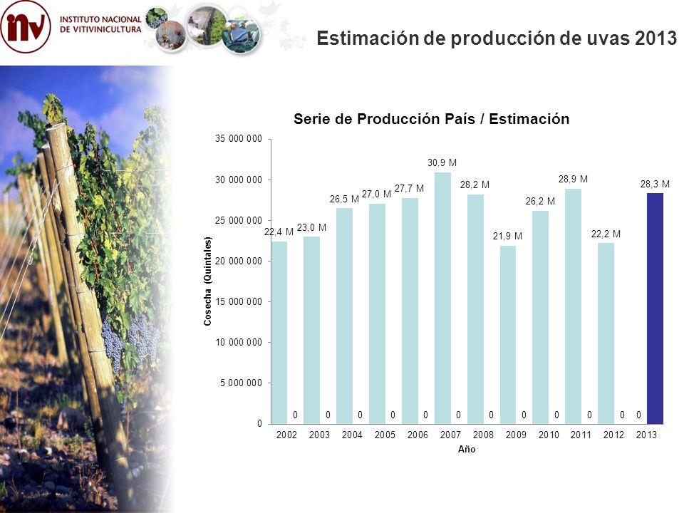 Estimación de producción de uvas 2013