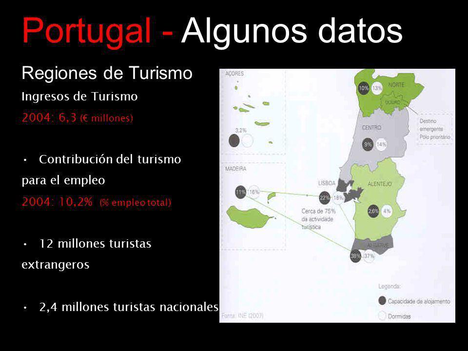 Portugal - Algunos datos Regiones de Turismo Ingresos de Turismo 2004: 6,3 ( millones) Contribución del turismo para el empleo 2004: 10,2% (% empleo total) 12 millones turistas extrangeros 2,4 millones turistas nacionales