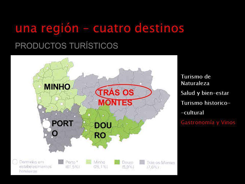 una región – cuatro destinos PRODUCTOS TURÍSTICOS MINHO TRÁS OS MONTES PORT O DOU RO Turismo de Naturaleza Salud y bien-estar Turismo historico- -cultural Gastronomía y Vinos