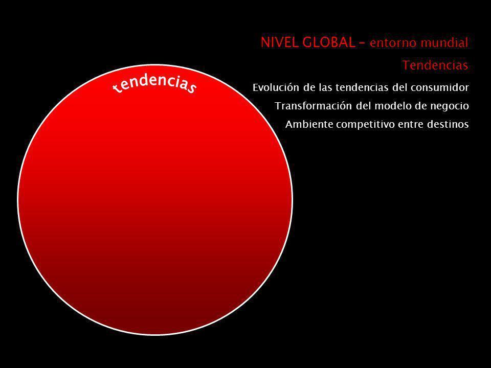 Evolución de las tendencias del consumidor Transformación del modelo de negocio Ambiente competitivo entre destinos NIVEL GLOBAL – entorno mundial Tendencias