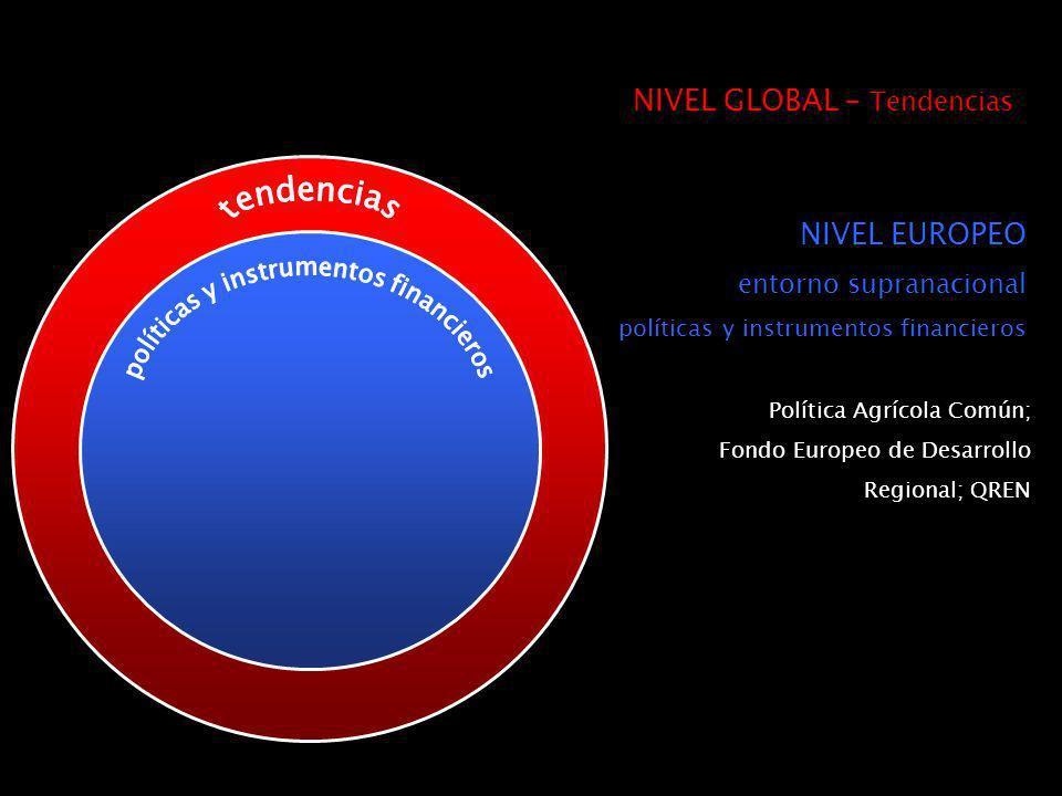 NIVEL EUROPEO entorno supranacional políticas y instrumentos financieros Política Agrícola Común; Fondo Europeo de Desarrollo Regional; QREN NIVEL GLOBAL – Tendencias