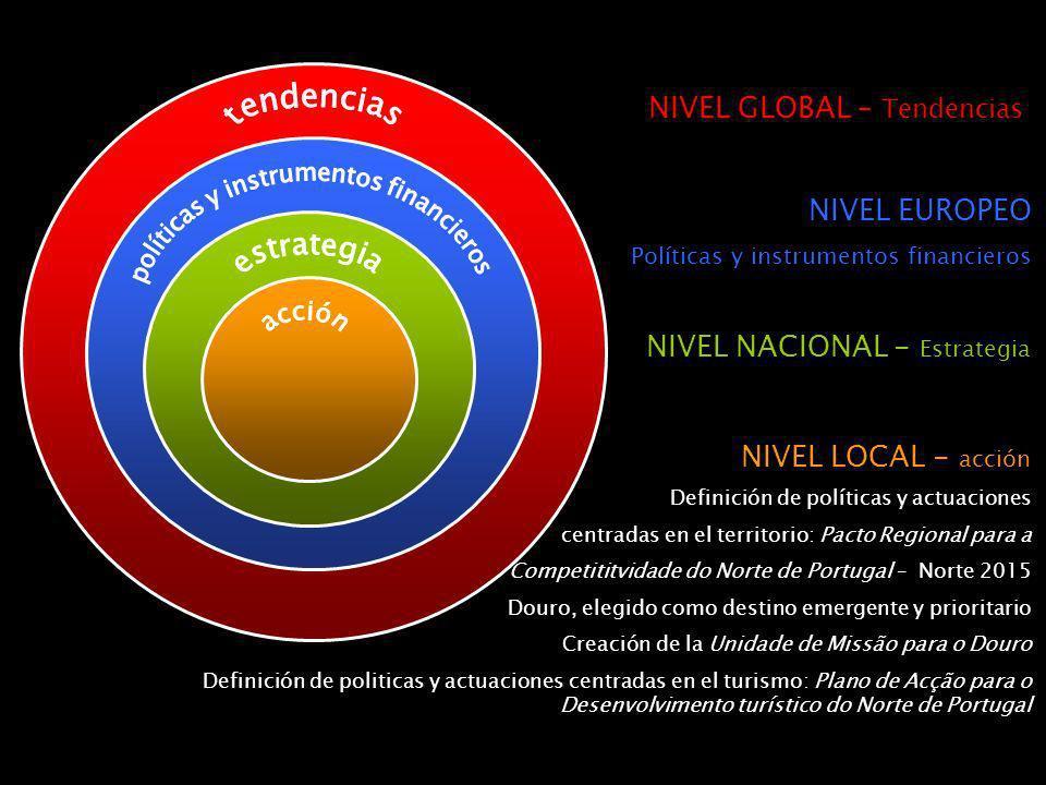 NIVEL LOCAL - acción Definición de políticas y actuaciones centradas en el territorio: Pacto Regional para a Competititvidade do Norte de Portugal – Norte 2015 Douro, elegido como destino emergente y prioritario Creación de la Unidade de Missão para o Douro Definición de politicas y actuaciones centradas en el turismo: Plano de Acção para o Desenvolvimento turístico do Norte de Portugal NIVEL NACIONAL - Estrategia NIVEL EUROPEO Políticas y instrumentos financieros NIVEL GLOBAL – Tendencias